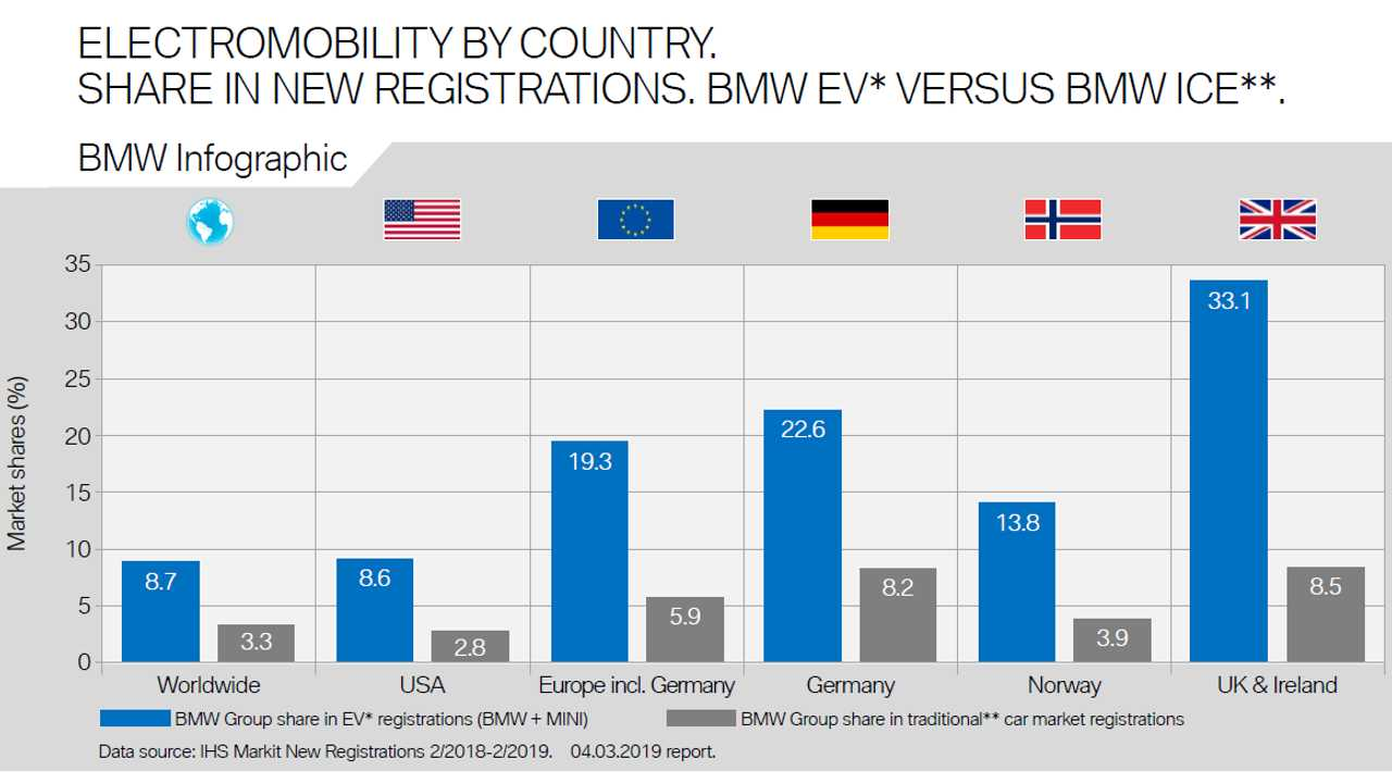 Global Electromobility Share Charted - February 2019