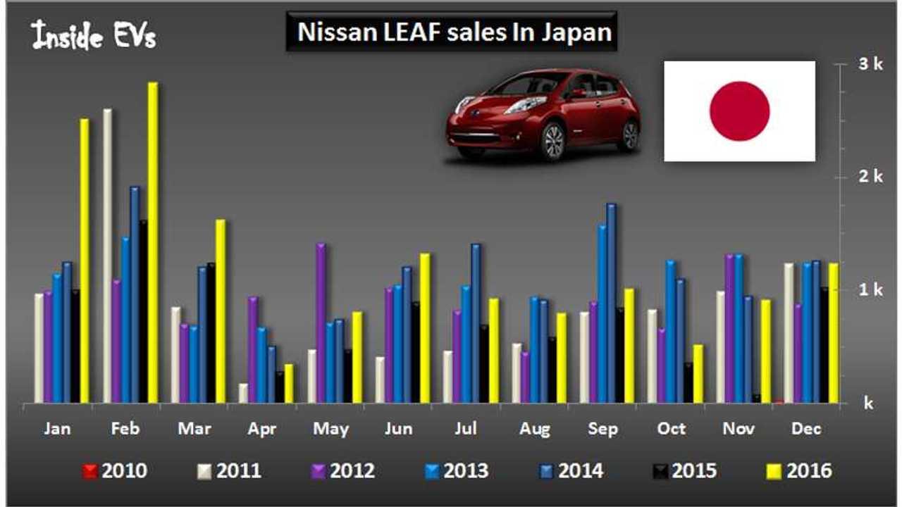 Nissan LEAF Sets Sales Record In Japan For 2016