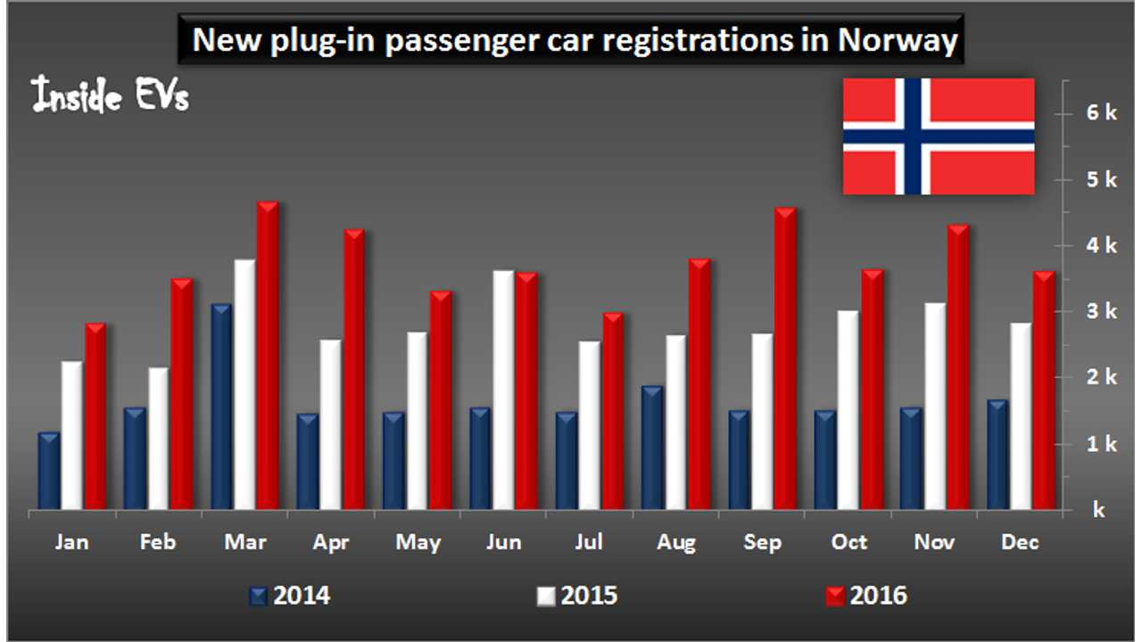 More Than 45,500 EVs Sold Last Year In Norway, Tesla Model X Leads December Results