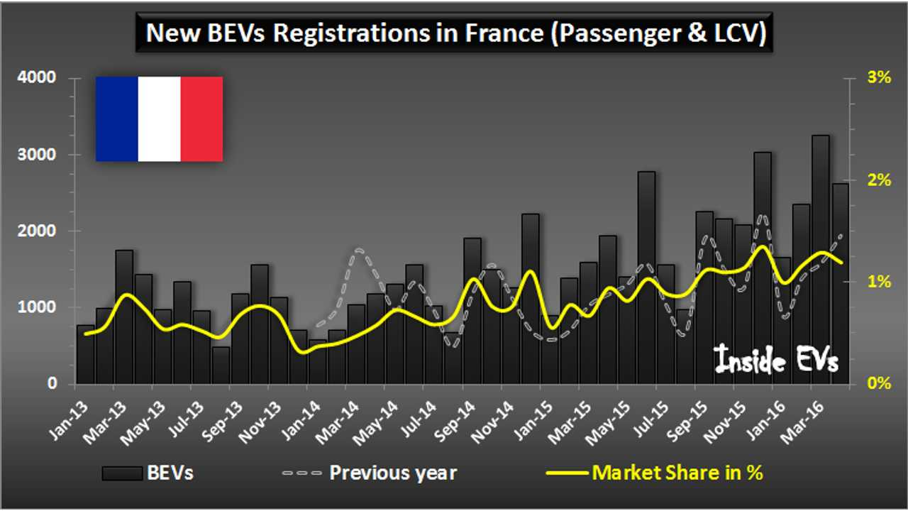 All-Electric Car Sales In France Increased In April By 35% To Over 2,600