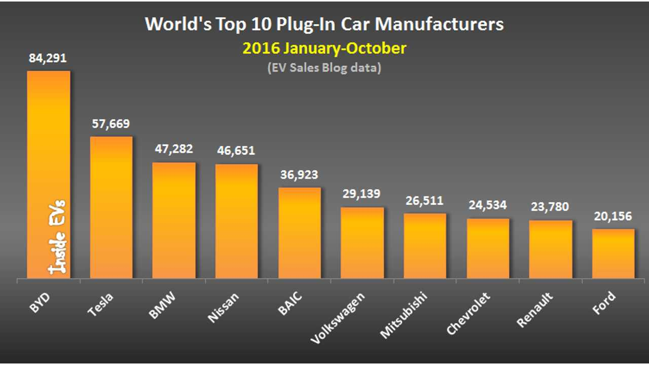 World's Top 10 Plug-In Car Manufacturers – 2016 January-October (data source: EV Sales Blog)