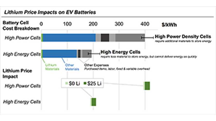 Carnegie Mellon: Lithium Fluctuations Unlikely To Impact Battery Prices