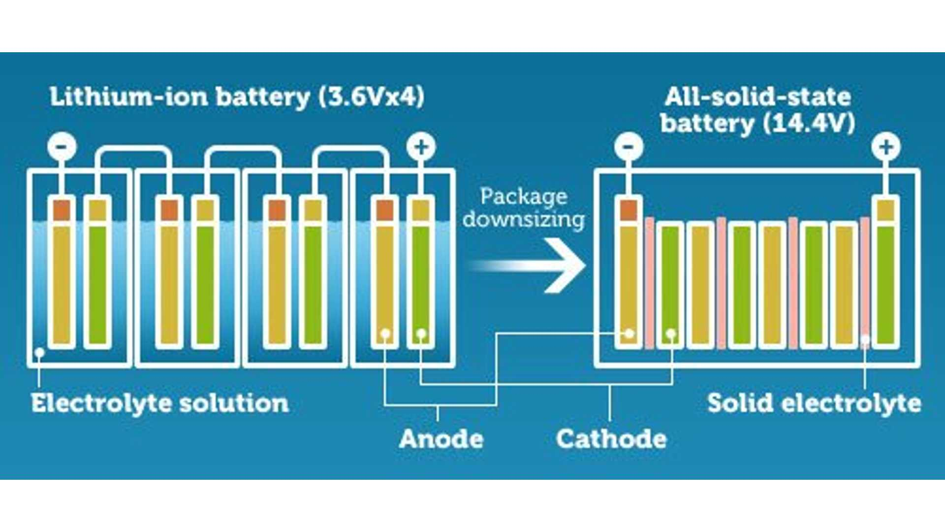 Solid State Battery >> Leading Japanese Manufacturers Team Up For Solid State