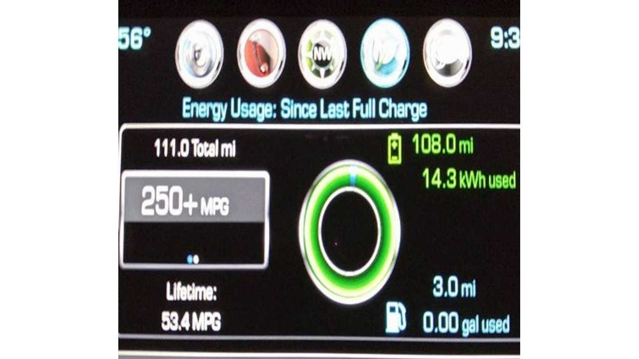 2016 Chevrolet Volt Driven 111.9 Electric Miles On Single Charge