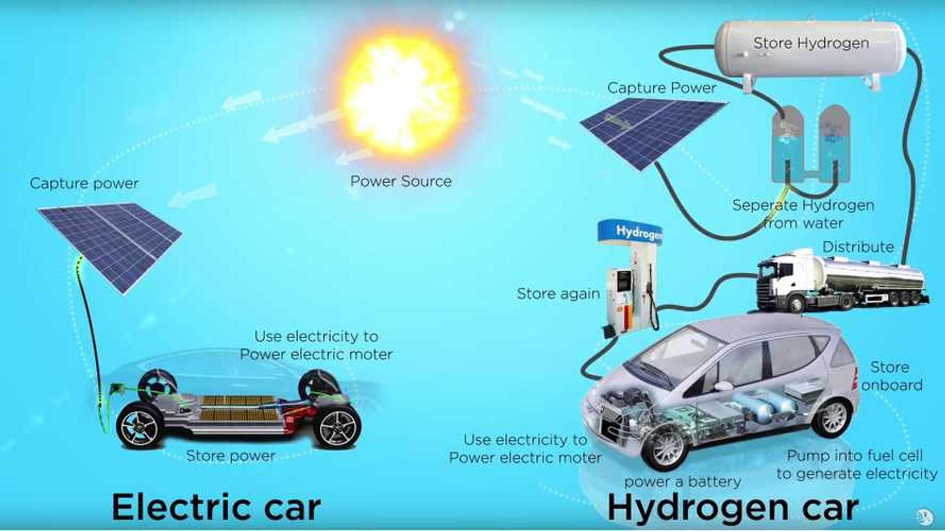 Hydrogen Versus Electric Cars - Video