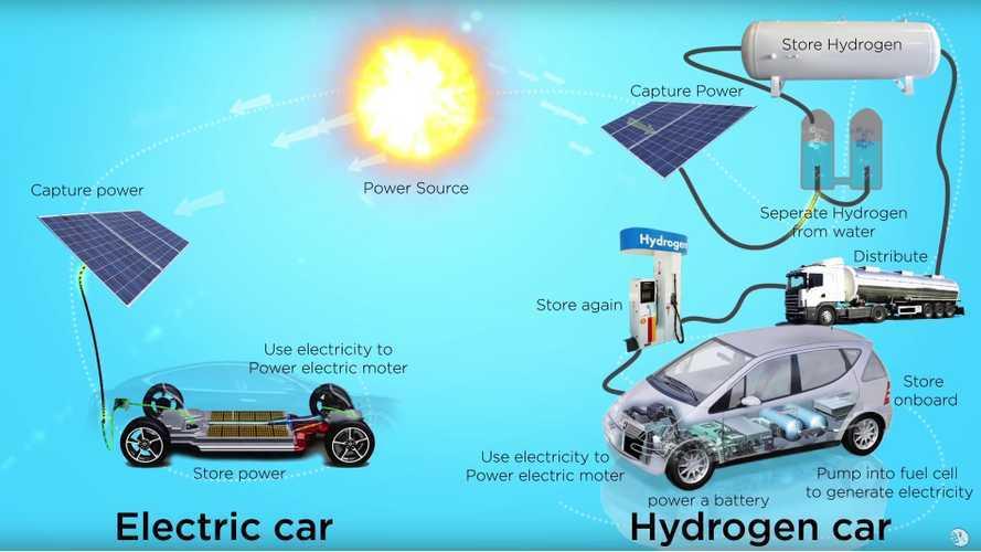 Hydrogen Versus Electric Cars