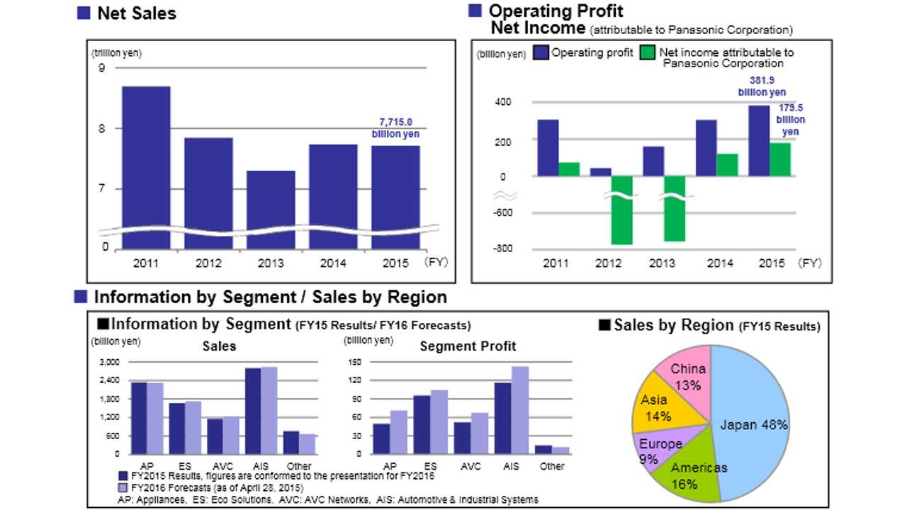 Panasonic's Sales & Profits Mostly Come From Automotive & Industrial Systems