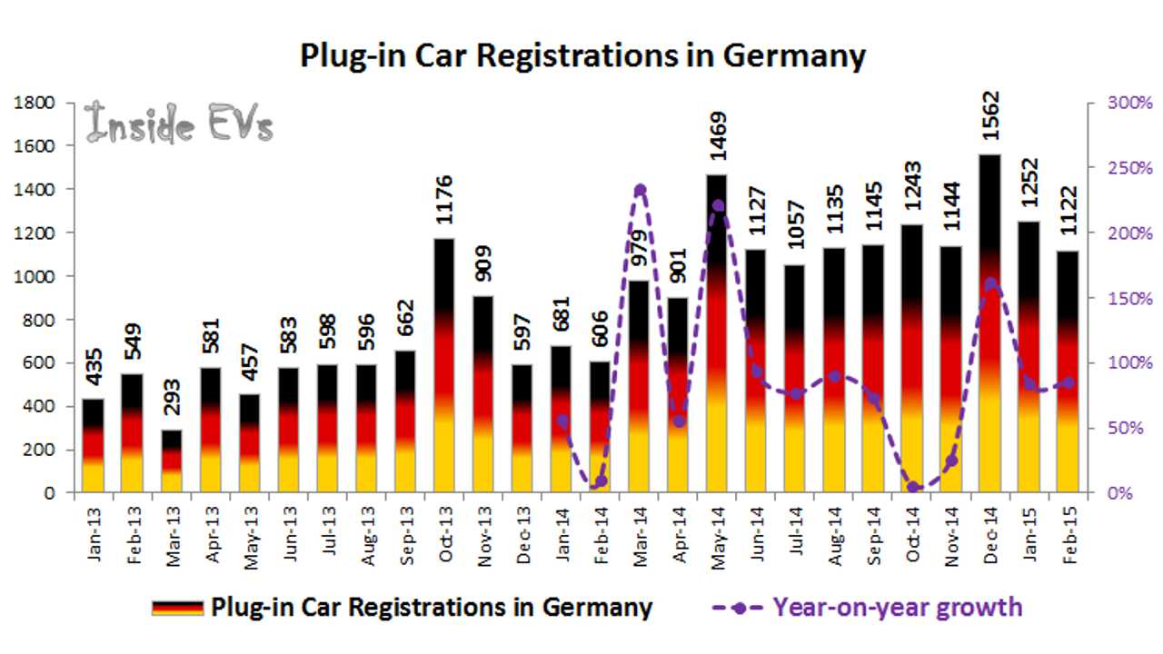 Germany Plug-In Electric Car Sales Up 85% In February; Plug-in Hybrids Take Lead