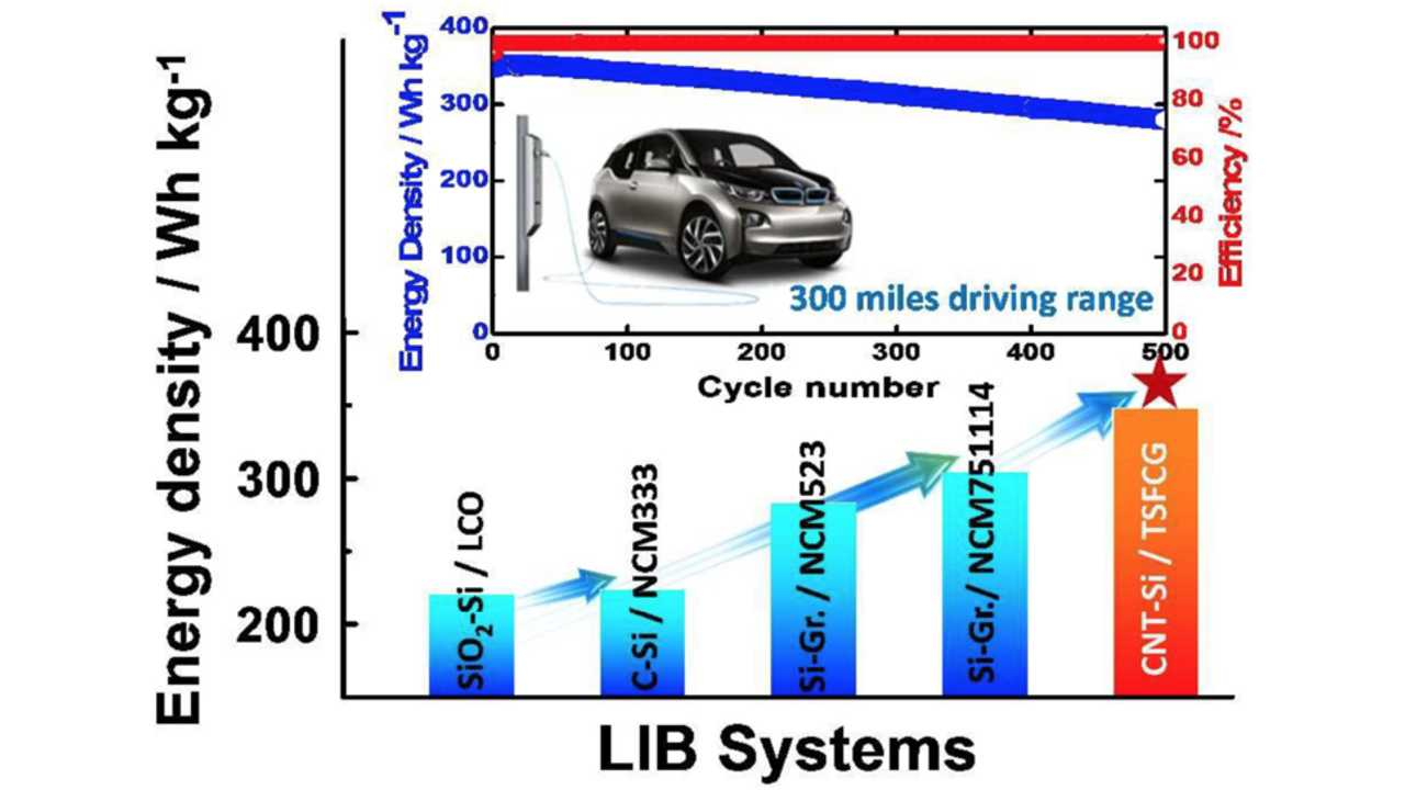 Hanyang University And BMW Develops 350 Wh/kg Lithium-Ion Cells