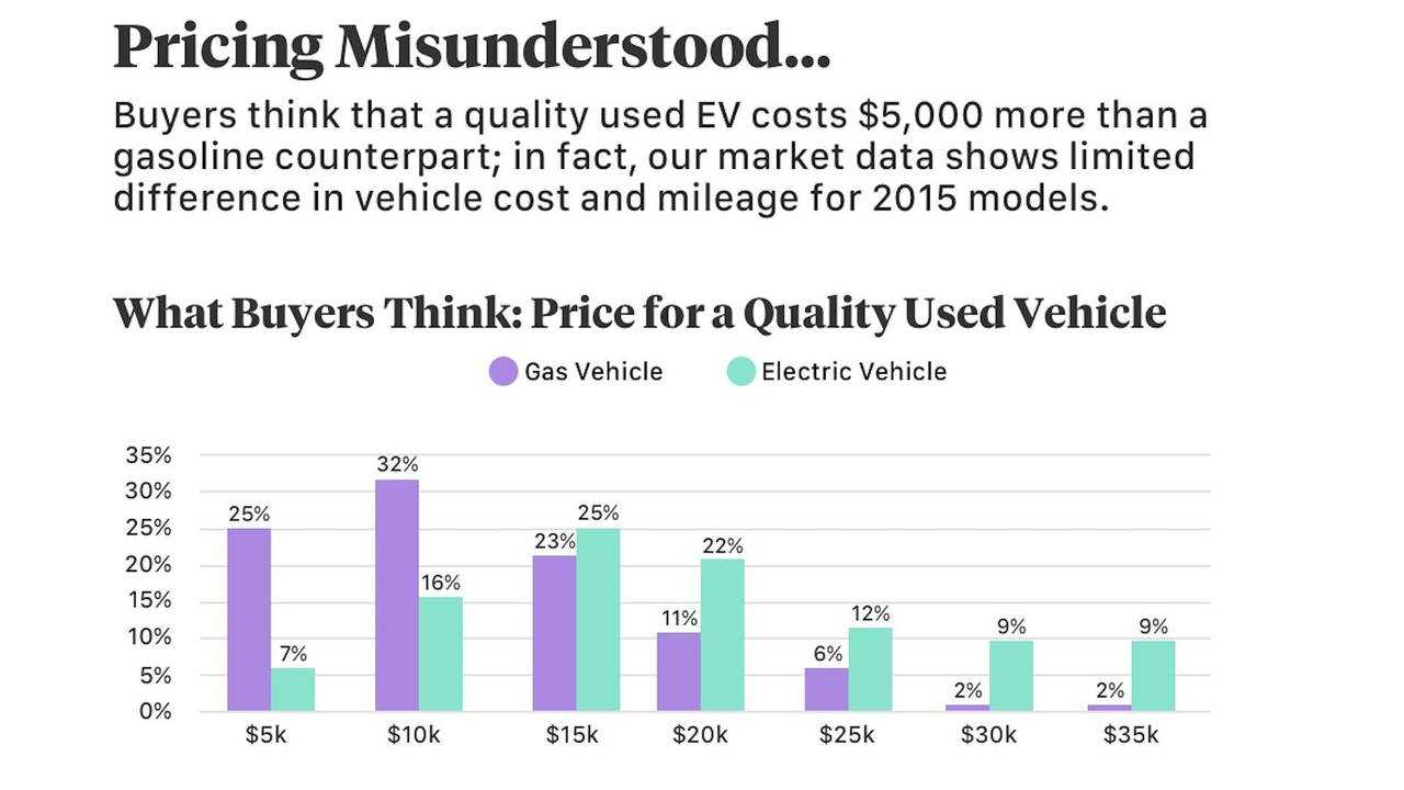 Looking For A Deal? Buy A Used EV