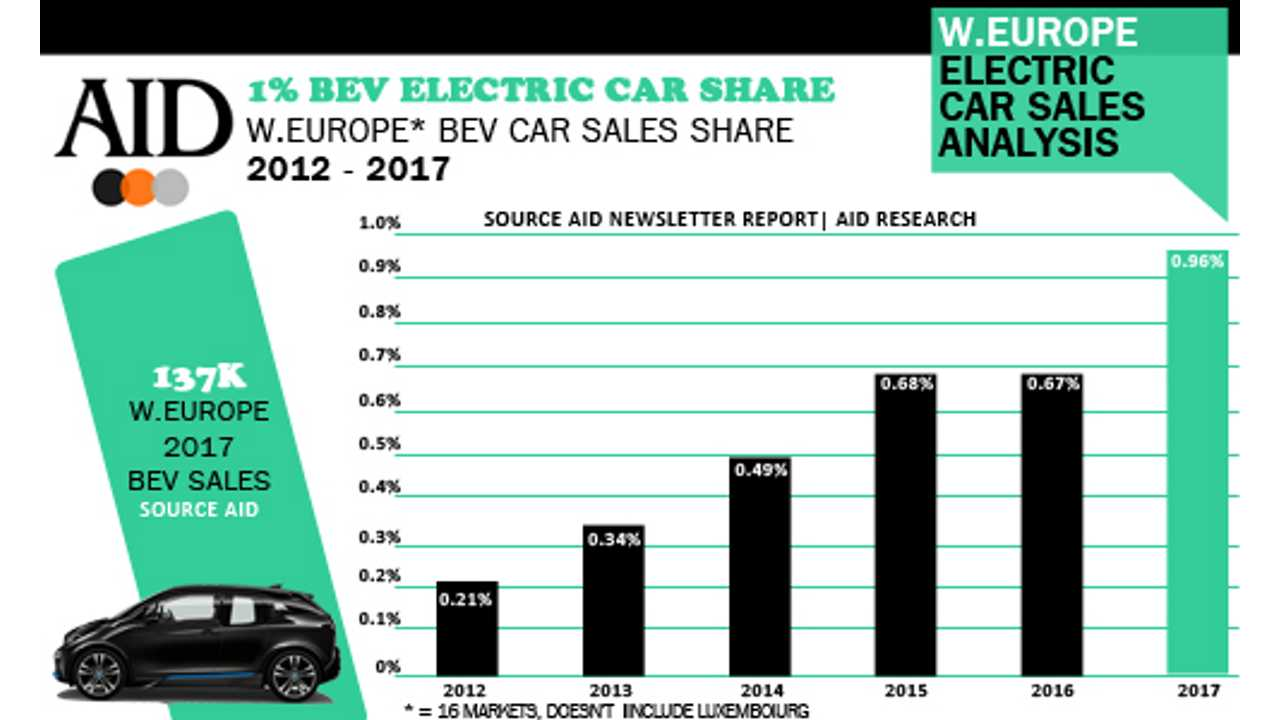 In 2017, Electric Car Market Share Nearly Hit 1% In Western Europe