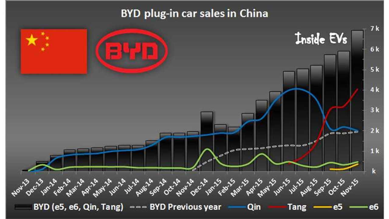 BYD Plug-In Electric Car Sales Surge To 7,000 In November