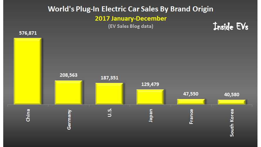 Plug-In Electric Car Sales By Brand Origin In 2017