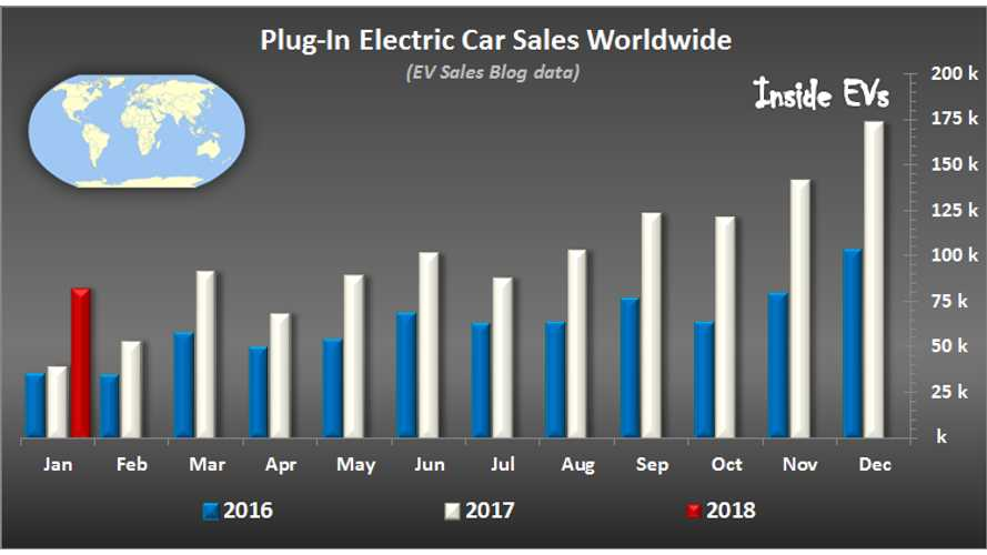 Global Plug-In Electric Car Sales Doubled In January - New LEAF Shines