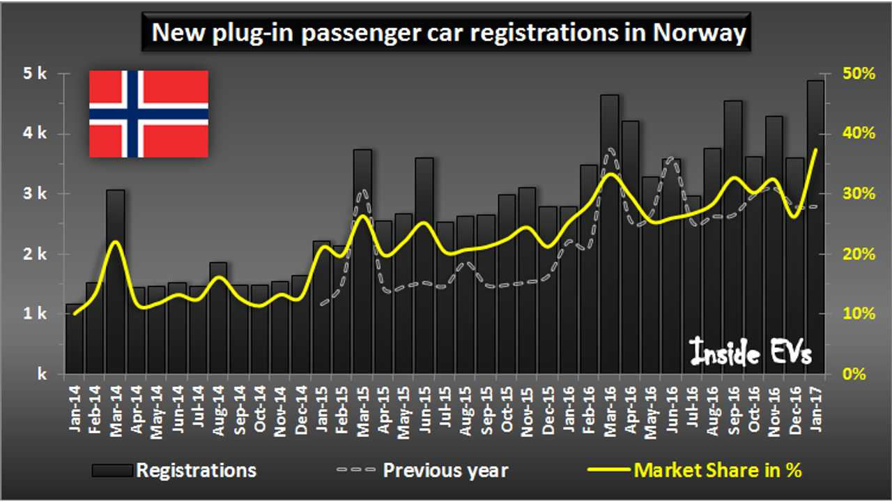 New plug-in passenger car registrations in Norway – January 2017