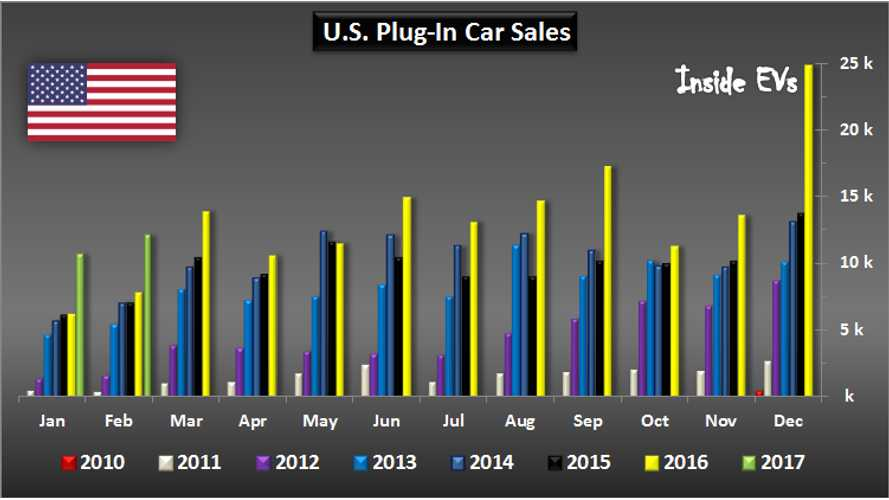 U.S. Plug-In Car Sales Full Steam Ahead In 2017