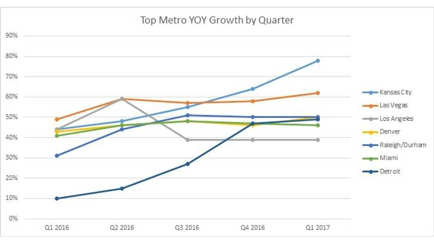 Kansas City Metro: Highest Growth Rate For EV Adoption In The U.S. For Q1 2017