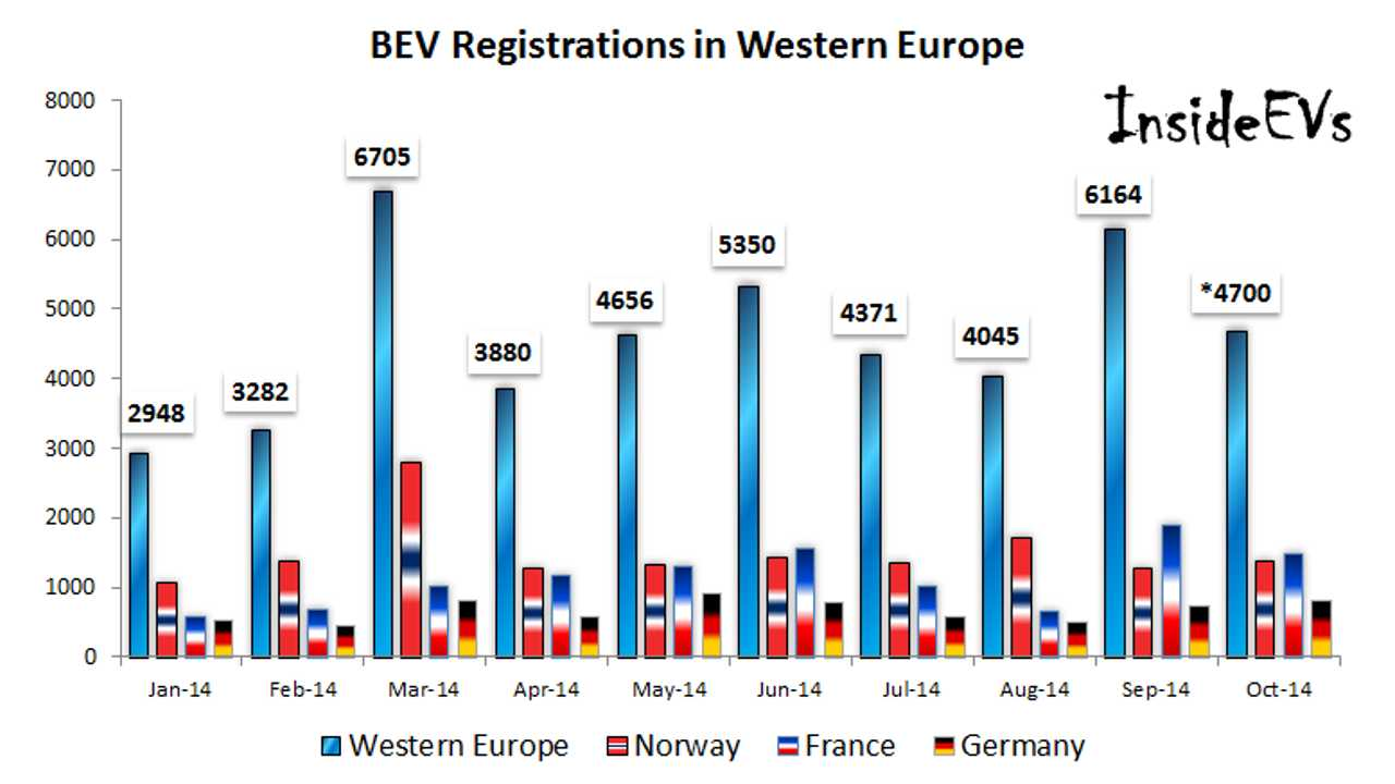 4,700 All-Electric Cars Sold In Europe In October