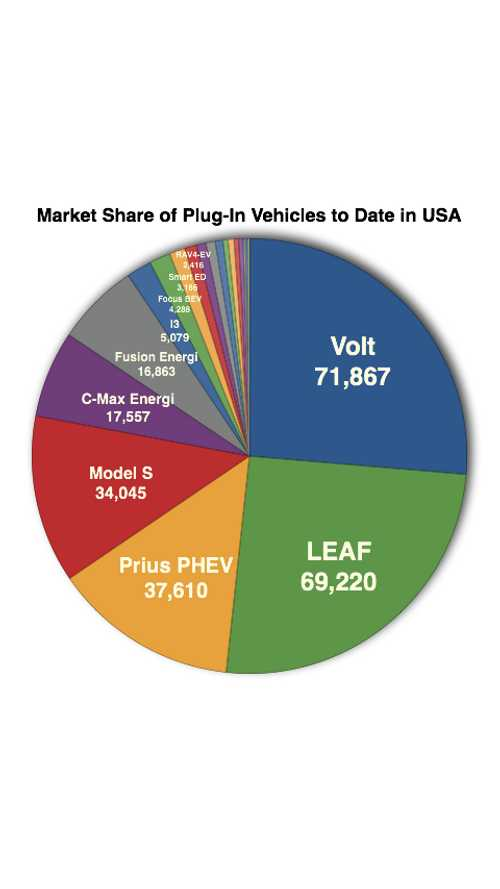 Cumulative US Plug-In Electric Vehicle Sales – Model By Model Breakdown With Market Share Data – November 2014