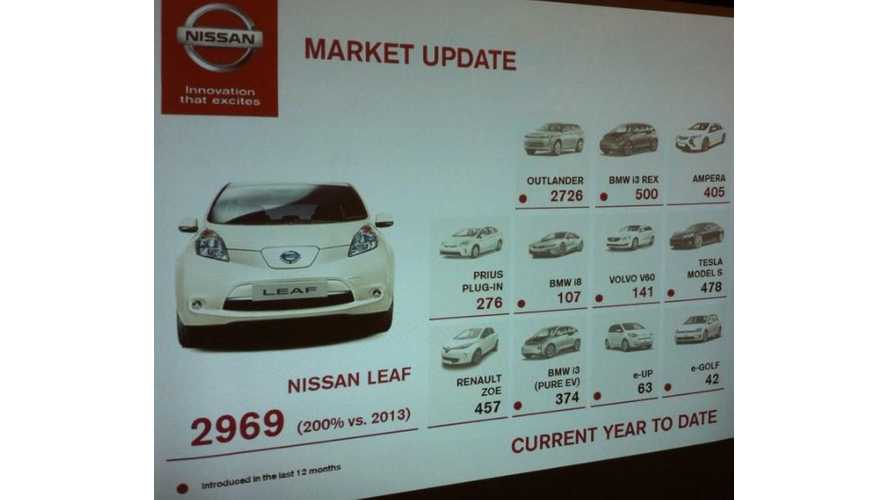 Plug-In Electric Vehicle Sales UK - YTD Model By Model