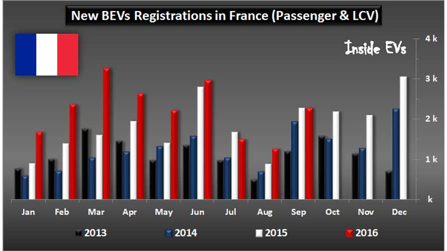 France EV Market Up 12% In September Ahead Of New 41 kWh Renault ZOE Rush