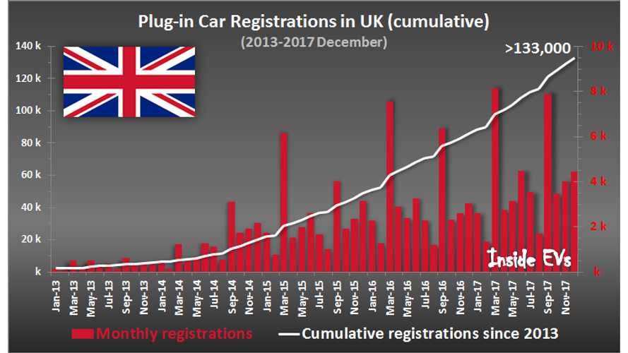 Plug-In Electric Car Registrations Up 27% In UK In 2017