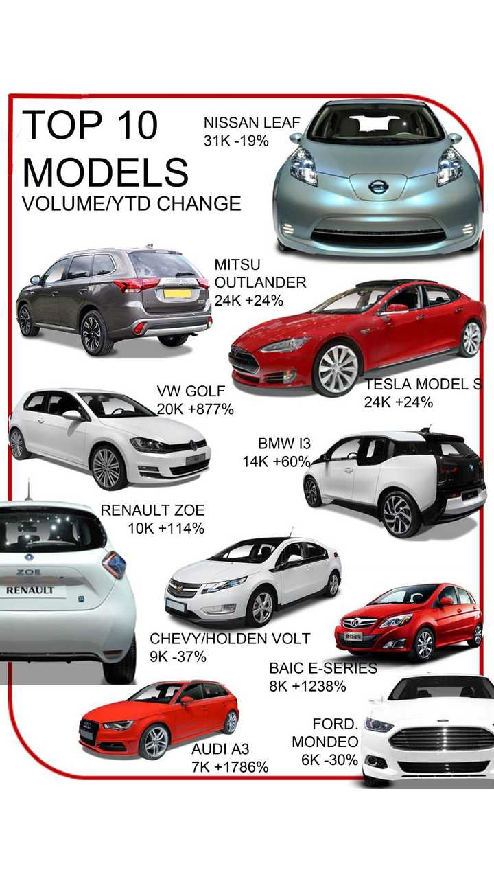 Most popular EV models in 2015 by end of August (source: JATO Dynamics)