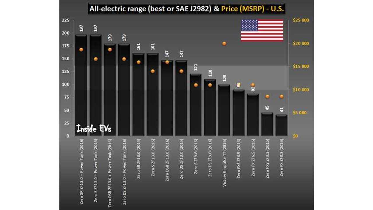 EV Motorcyle Comparison - U.S. (November 17, 2015)