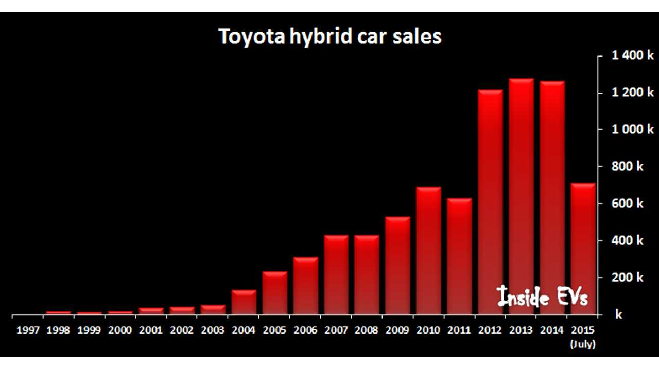 Toyota Hybrid Sales Stalled, While Plug-In Prius Drops