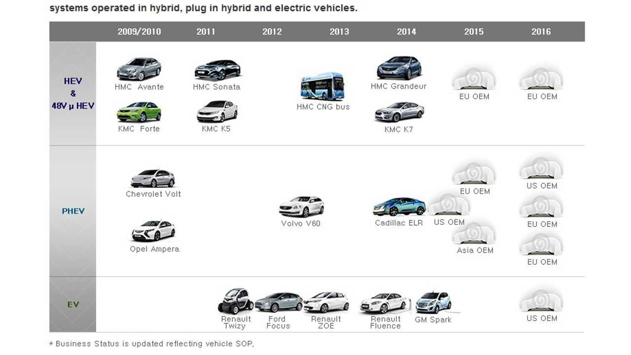 LG Chem To Supply Lithium-Ion Batteries To SAIC & Qoros