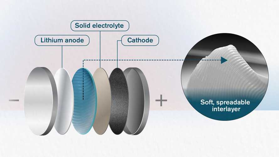 Butter-Like Material Increases Stability In Solid-State Batteries