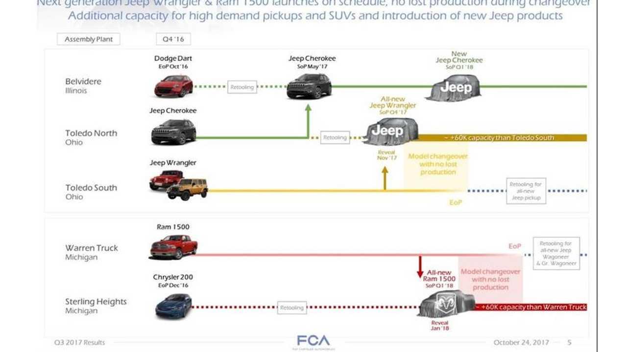 FCA Roadmap