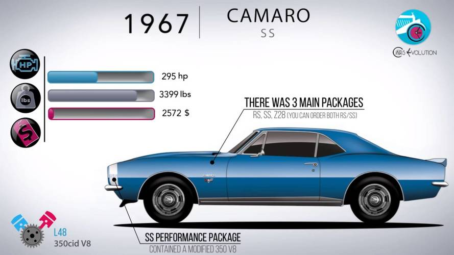 50 Years In 5 Minutes: How The Chevy Camaro Has Evolved