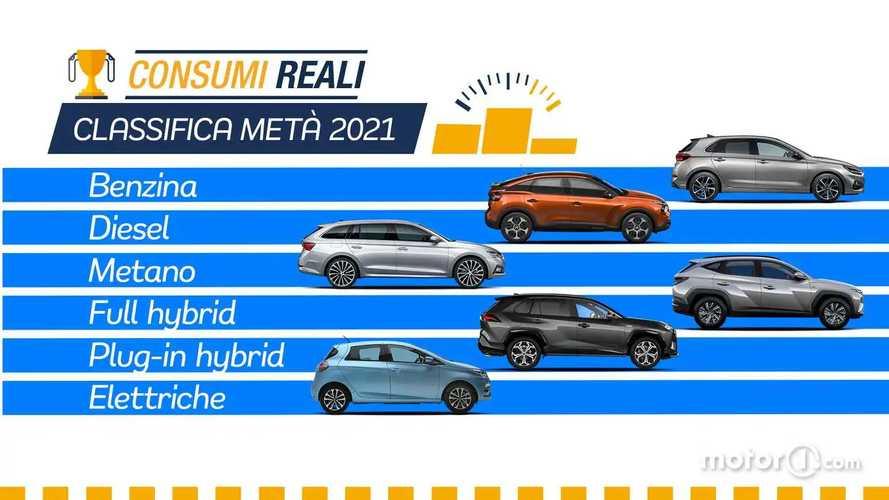 Le auto che consumano meno: classifica consumi reali di metà 2021