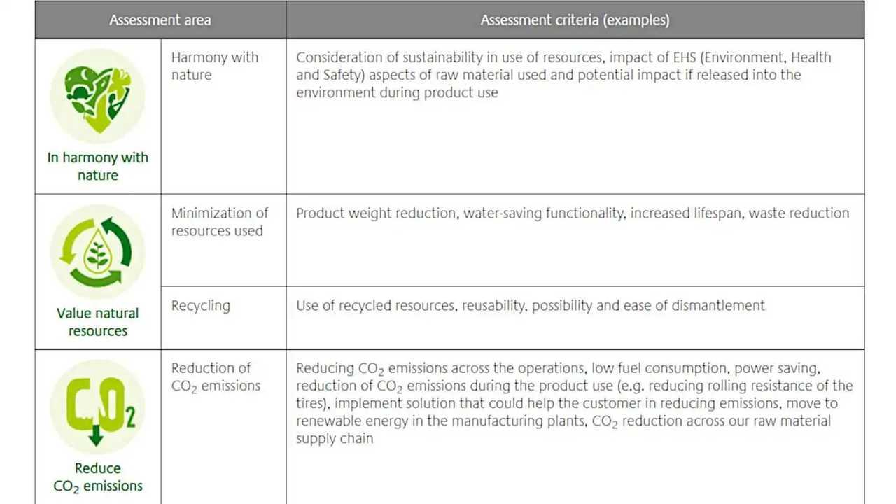 Bridgestone Sustainability Goals