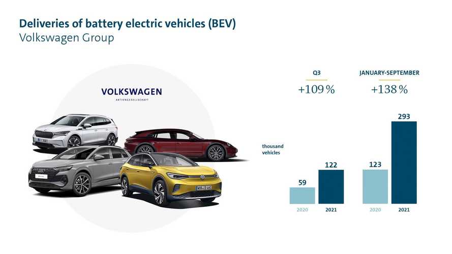 Volkswagen Group More Than Doubled Electric Car Sales In Q3 2021