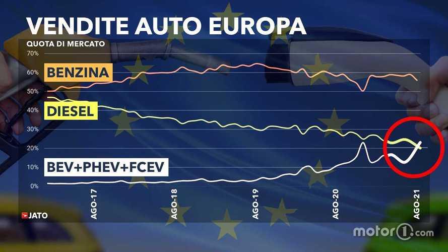 Storico crollo del diesel, auto elettriche e plug-in vendono di più