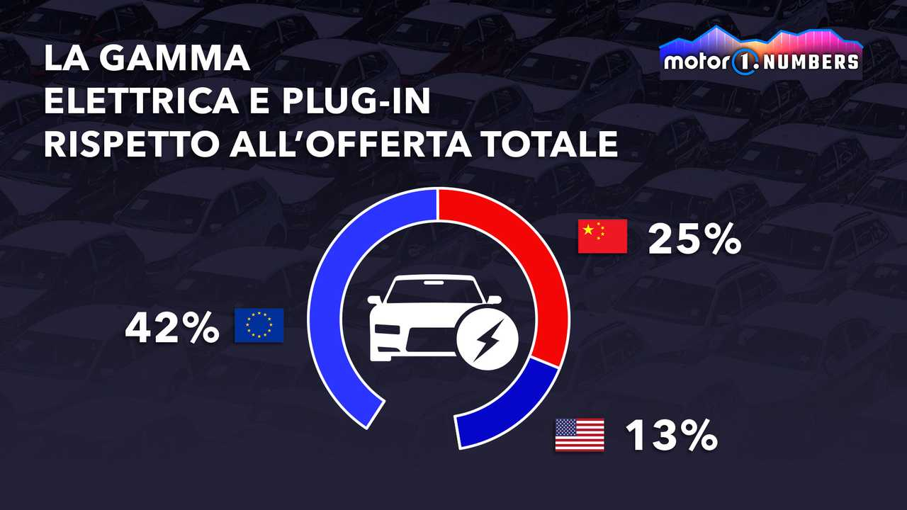 Auto elettrificate, l'Europa è leader. Usa e Cina arrancano