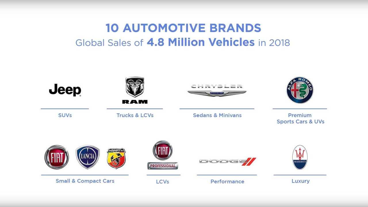 FCA brands