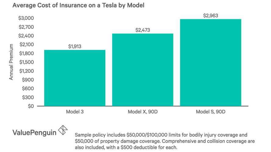 How Will Tesla Insurance Manage To Be Cheaper Than Other Policies?