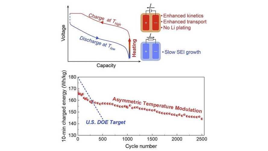 Penn State University Researchers Develop Assymetric Temperature Modulation