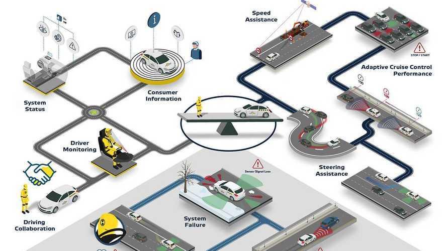 EuroNCAP, arrivano nuovi protocolli di valutazione per gli adas