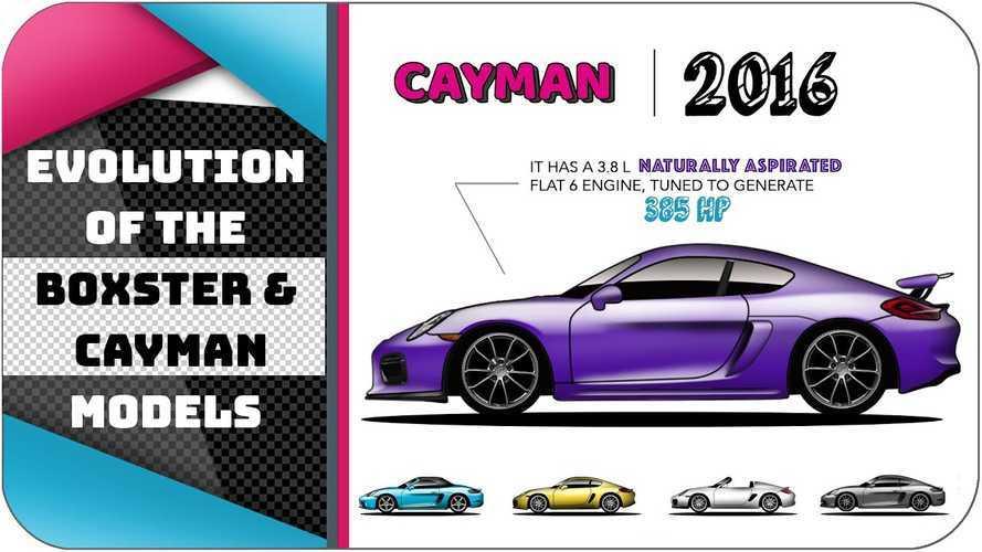 Porsche Boxster ve Cayman'ın yıllar içindeki evrimini izleyin