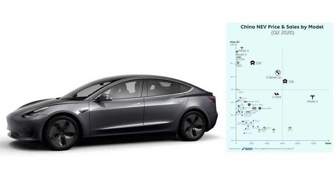 China: Plug-In Car Sales & Price Compared In Q2 2020