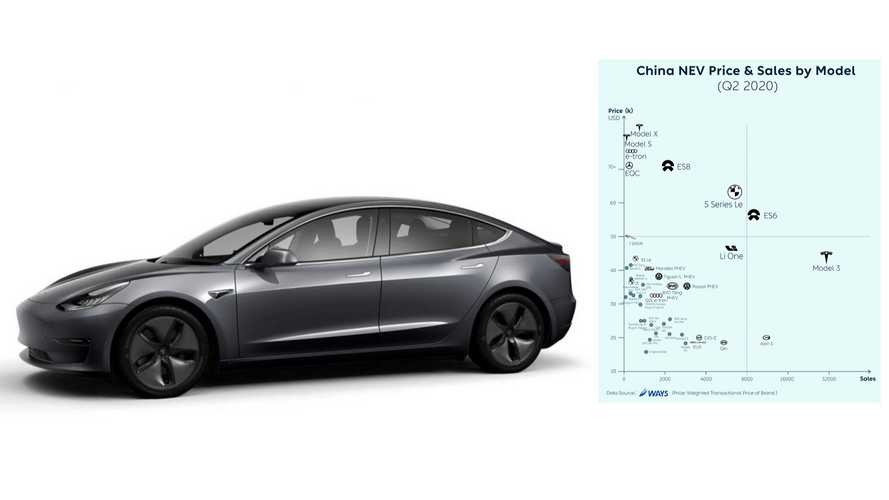 China: Plug-In Car Sales & Price Compared In Q2 2020