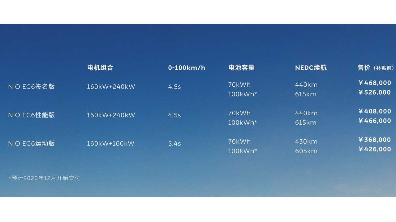 NIO EC6 Pricing
