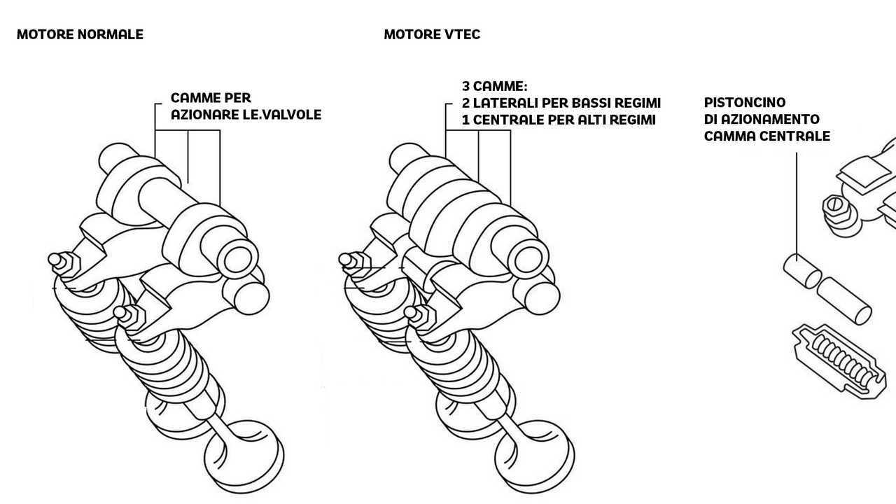 Come funziona il VTEC: parte 2