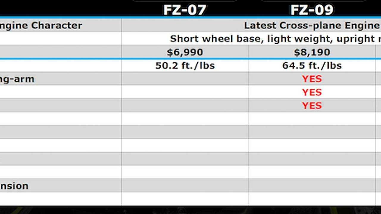 2017 Yamaha FZ-10 - First Ride Review