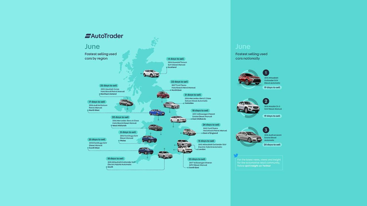 Auto Trader Fastest Selling Used Cars June 2018 3155836