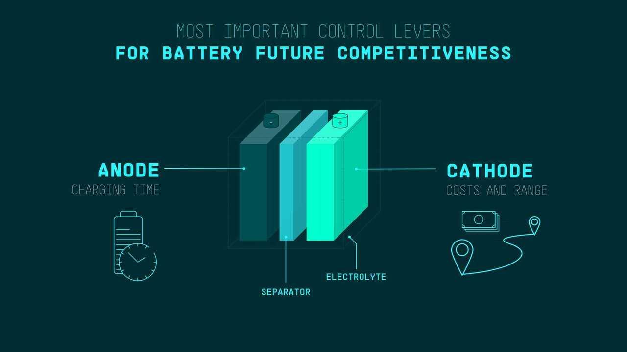 VW äußert sich zur Zukunft seiner Batteriezellen